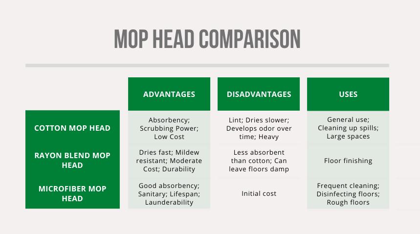commercial mop head comparison chart
