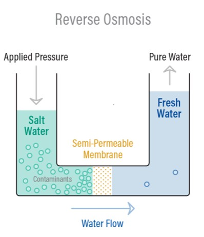 Reverse Osmosis - Pure Water Cleaning Diagram