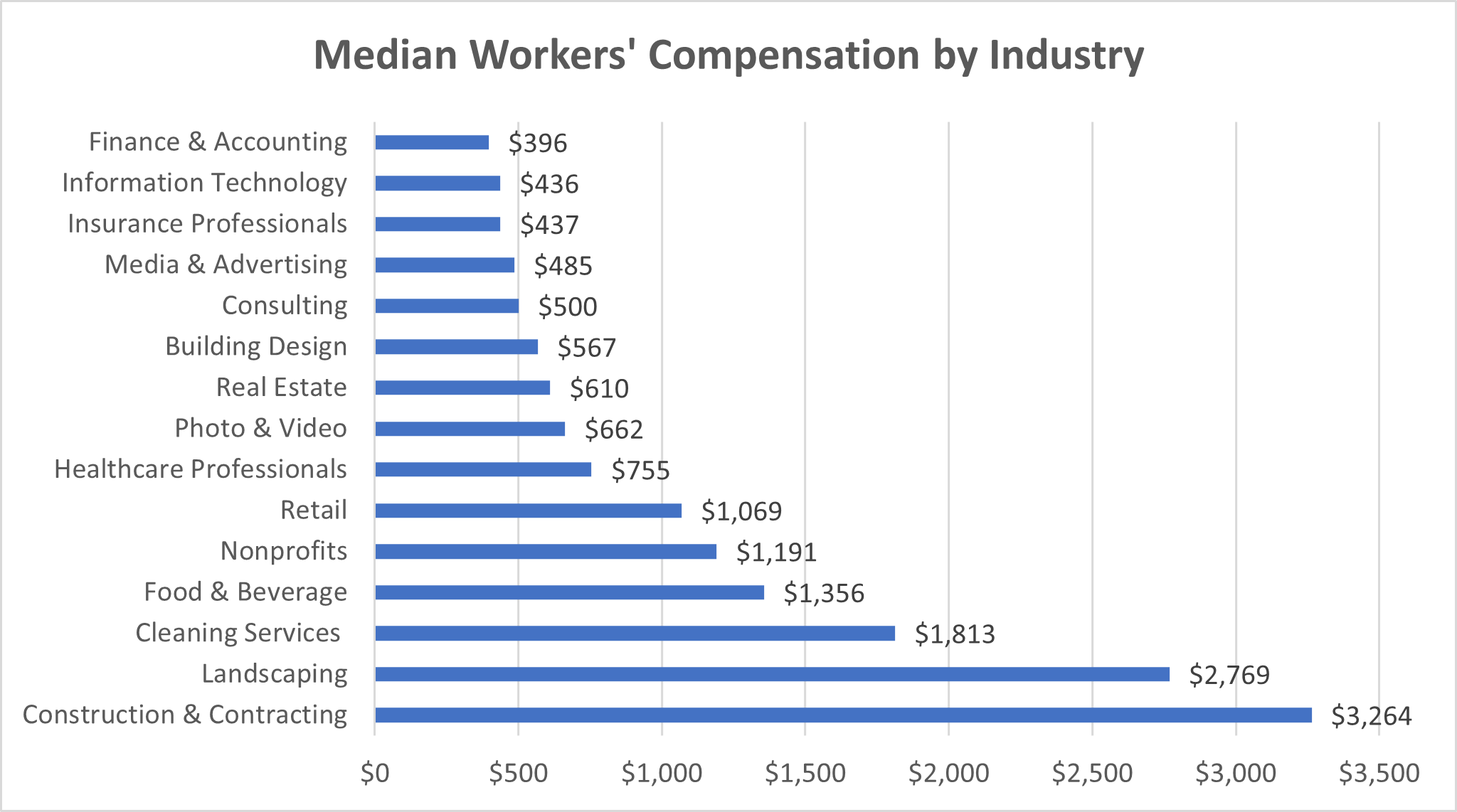 unger workers comp by industry